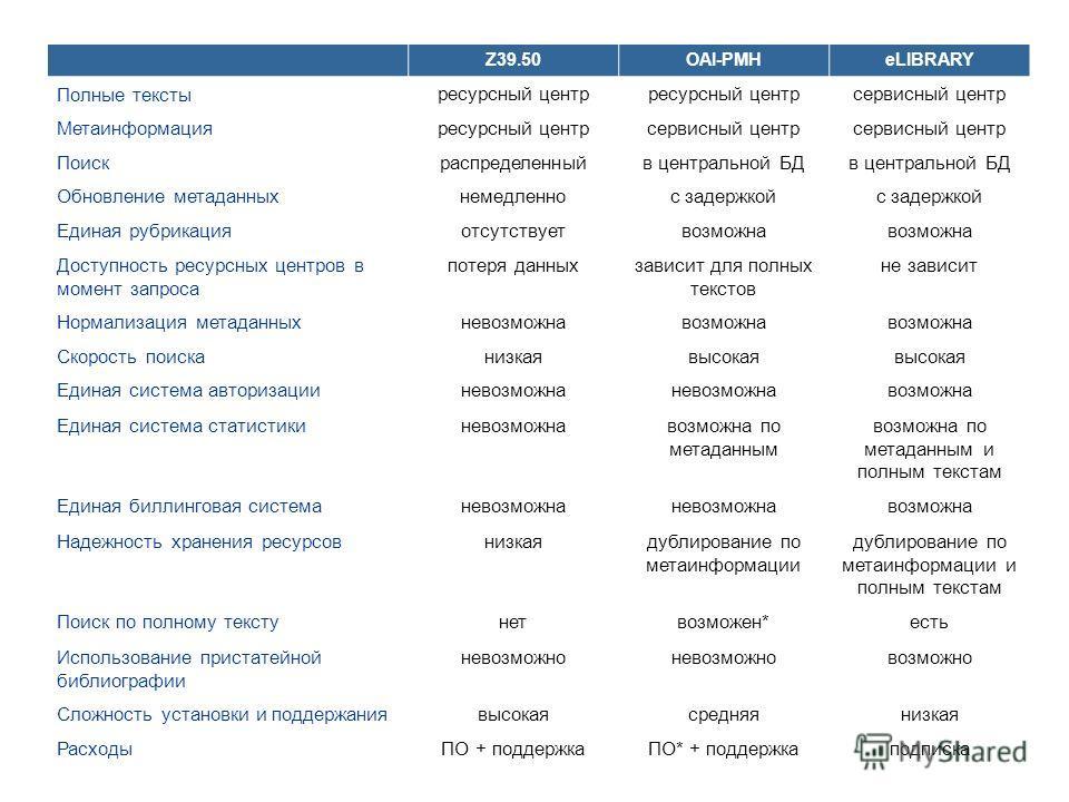 Z39.50OAI-PMHeLIBRARY Полные тексты ресурсный центр сервисный центр Метаинформация ресурсный центрсервисный центр Поиск распределенныйв центральной БД Обновление метаданных немедленнос задержкой Единая рубрикация отсутствуетвозможна Доступность ресур