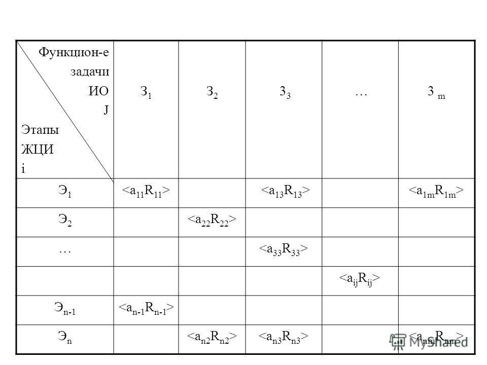 Функцион-е задачи ИО J Этапы ЖЦИ i З1З1 З2З2 3 3 …3 m Э1Э1 Э2Э2 … Э n-1 ЭnЭn