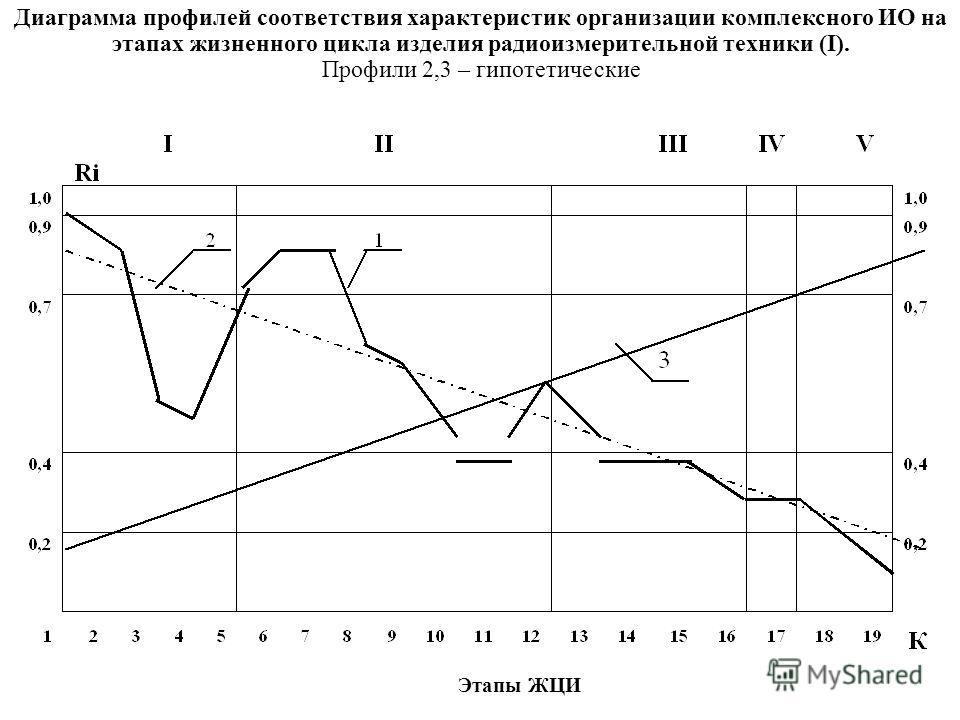 1 3 I I II I IVIV V RiRi 1, 0 0, 9 2 0, 7 0, 4 0, 2 12345678910111213141516171819 К Этапы ЖЦИ Диаграмма профилей соответствия характеристик организации комплексного ИО на этапах жизненного цикла изделия радиоизмерительной техники (I). Профили 2,3 – г
