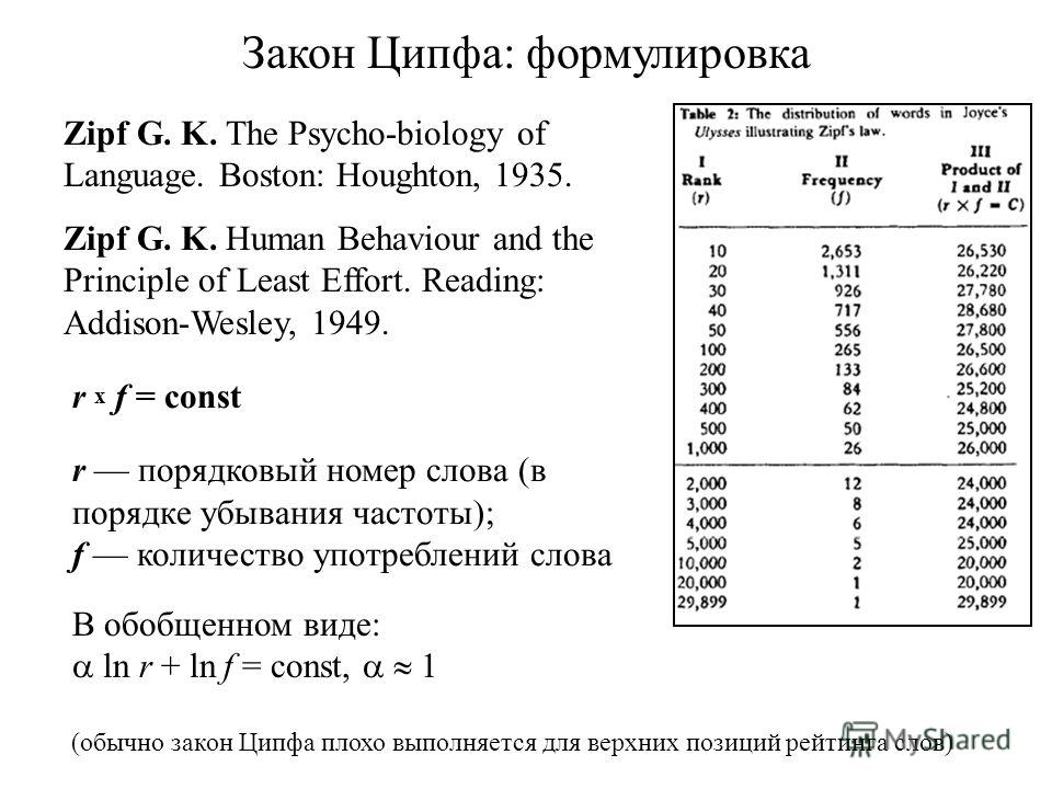 Закон Ципфа: формулировка Zipf G. K. The Psycho-biology of Language. Boston: Houghton, 1935. Zipf G. K. Human Behaviour and the Principle of Least Effort. Reading: Addison-Wesley, 1949. r x f = const r порядковый номер слова (в порядке убывания часто