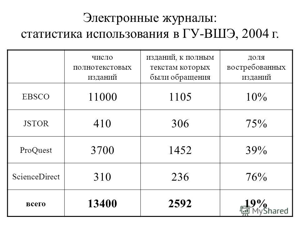 Электронные журналы: статистика использования в ГУ-ВШЭ, 2004 г. число полнотекстовых изданий изданий, к полным текстам которых были обращения доля востребованных изданий EBSCO 11000110510%10% JSTOR 41030675%75% ProQuest 3700145239%39% ScienceDirect 3