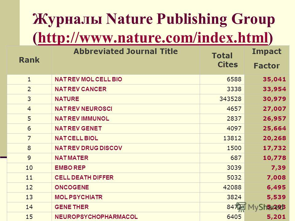 Журналы Nature Publishing Group (http://www.nature.com/index.html)http://www.nature.com/index.html Rank Abbreviated Journal Title Total Cites Impact Factor 1 NAT REV MOL CELL BIO 658835,041 2 NAT REV CANCER 333833,954 3 NATURE 34352830,979 4 NAT REV