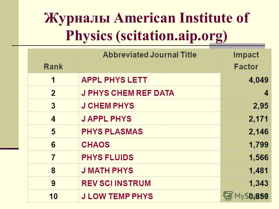 Журналы American Institute of Physics (scitation.aip.org) Rank Abbreviated Journal TitleImpact Factor 1APPL PHYS LETT4,049 2J PHYS CHEM REF DATA4 3J CHEM PHYS2,95 4J APPL PHYS2,171 5PHYS PLASMAS2,146 6CHAOS1,799 7PHYS FLUIDS1,566 8J MATH PHYS1,481 9R