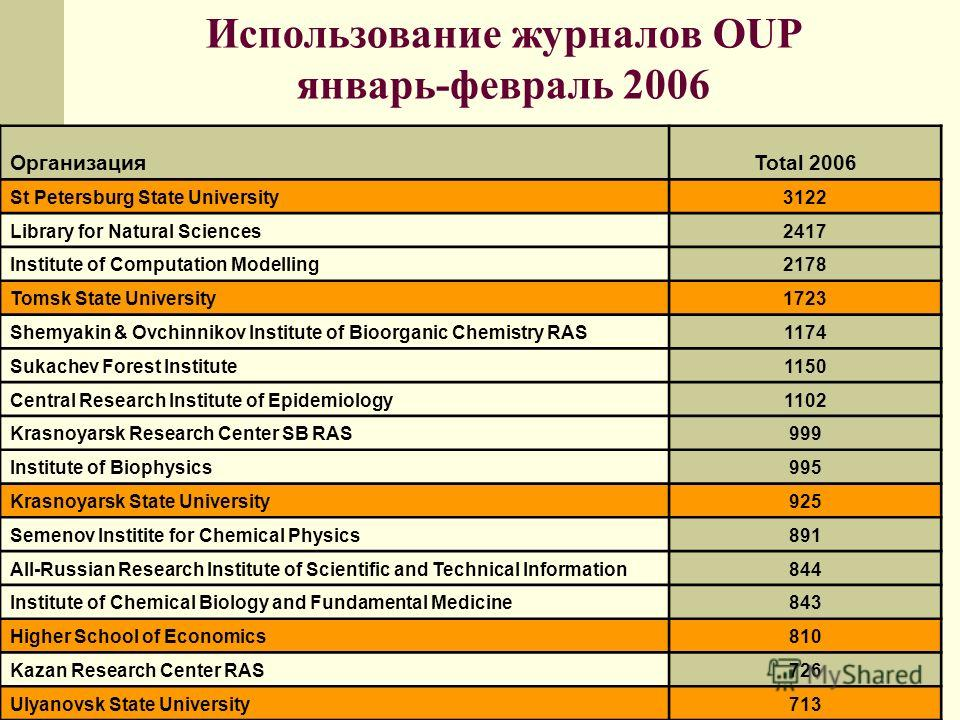 Использование журналов OUP январь-февраль 2006 ОрганизацияTotal 2006 St Petersburg State University3122 Library for Natural Sciences2417 Institute of Computation Modelling2178 Tomsk State University1723 Shemyakin & Ovchinnikov Institute of Bioorganic