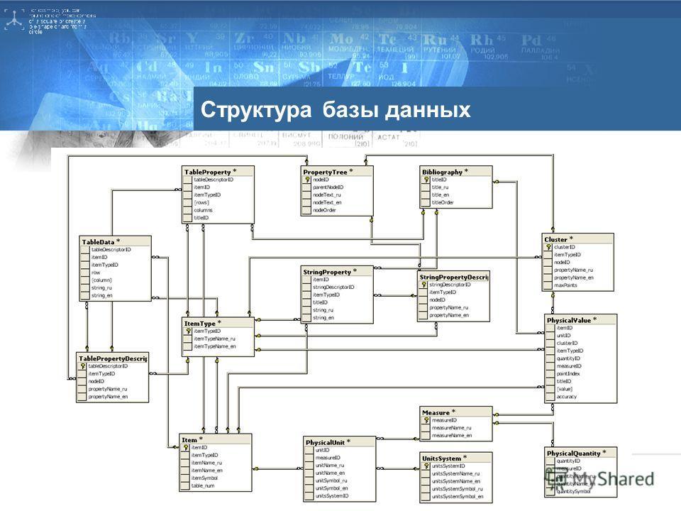 Структура базы данных