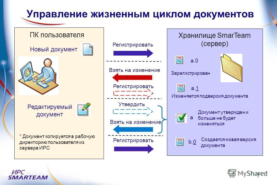 Управление жизненным циклом документов Хранилище SmarTeam (сервер) Новый документ Регистрировать Зарегистрирован Редактируемый документ Взять на изменение а.0 Регистрировать а.1 ПК пользователя Утвердить а Взять на изменение Регистрировать b.0 Докуме