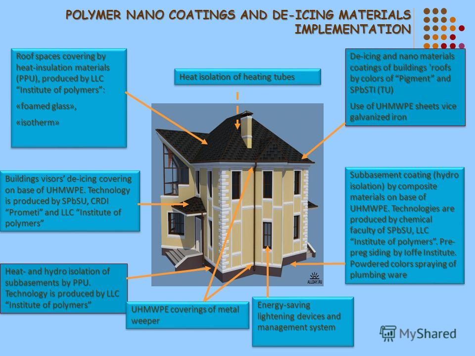 POLYMER NANO COATINGS AND DE-ICING MATERIALS IMPLEMENTATION De-icing and nano materials coatings of buildings 'roofs by colors of Pigment and SPbSTI (TU) Use of UHMWPE sheets vice galvanized iron De-icing and nano materials coatings of buildings 'roo