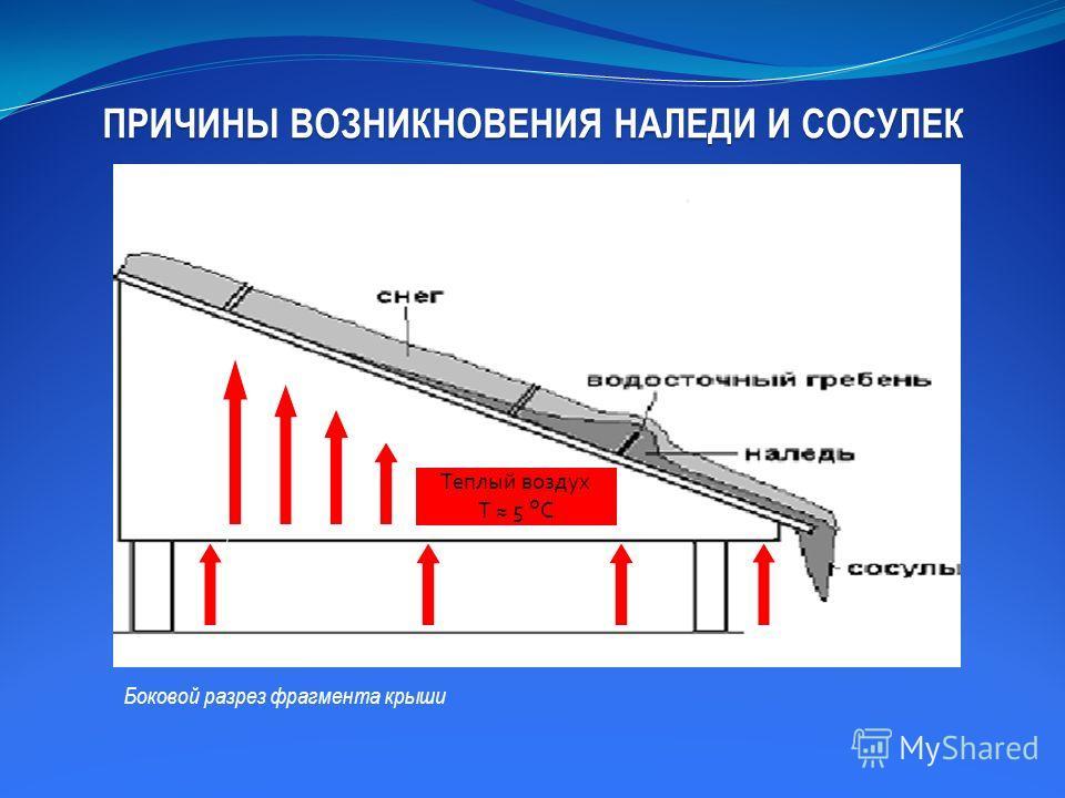 ПРИЧИНЫ ВОЗНИКНОВЕНИЯ НАЛЕДИ И СОСУЛЕК Теплый воздух T 5 °C Боковой разрез фрагмента крыши