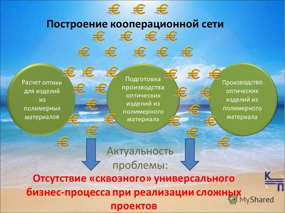 3 Отсутствие «сквозного» универсального бизнес-процесса при реализации сложных проектов Актуальность проблемы: Построение кооперационной сети