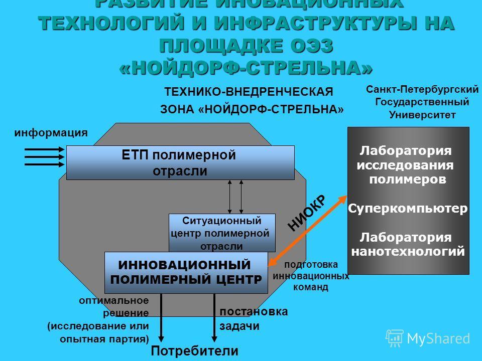 РАЗВИТИЕ ИНОВАЦИОННЫХ ТЕХНОЛОГИЙ И ИНФРАСТРУКТУРЫ НА ПЛОЩАДКЕ ОЭЗ «НОЙДОРФ-СТРЕЛЬНА» ТЕХНИКО-ВНЕДРЕНЧЕСКАЯ ЗОНА «НОЙДОРФ-СТРЕЛЬНА» ЕТП полимерной отрасли Ситуационный центр полимерной отрасли ИННОВАЦИОННЫЙ ПОЛИМЕРНЫЙ ЦЕНТР информация оптимальное реше