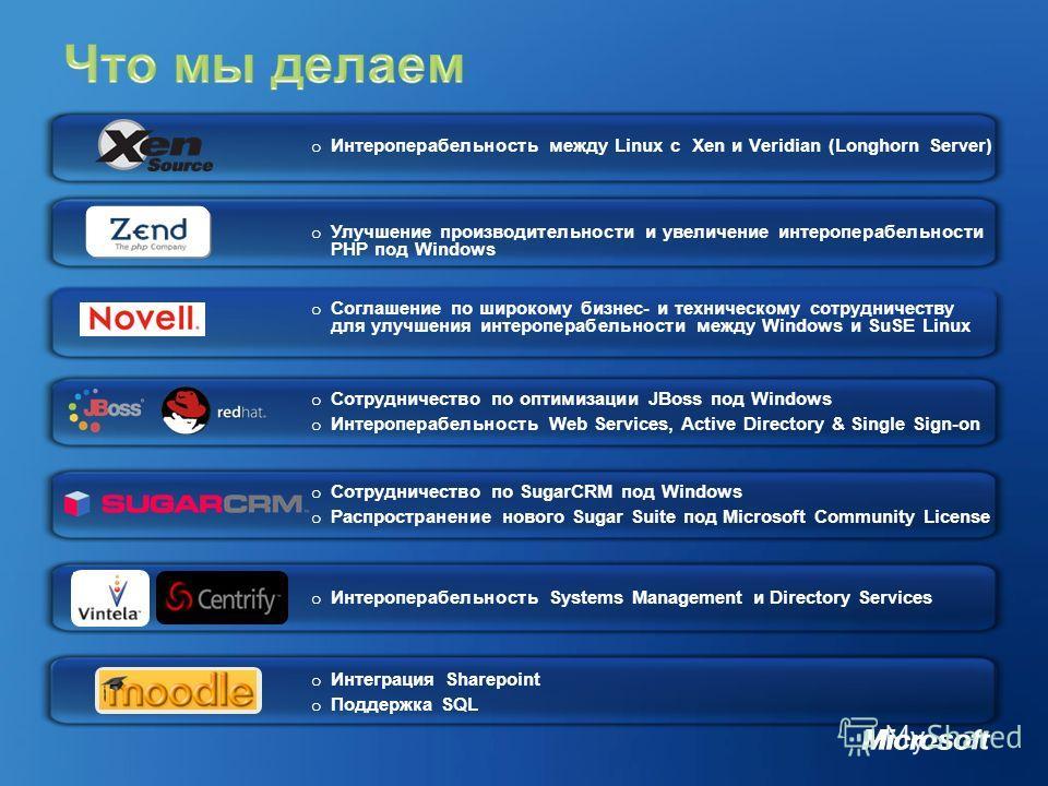 o Интероперабельность между Linux с Xen и Veridian (Longhorn Server) o Соглашение по широкому бизнес- и техническому сотрудничеству для улучшения интероперабельности между Windows и SuSE Linux o Сотрудничество по SugarCRM под Windows o Распространени