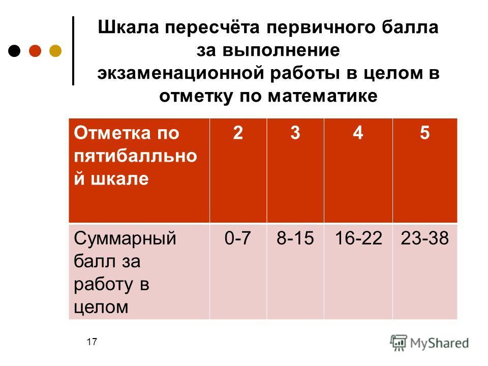 Шкала пересчёта первичного балла за выполнение экзаменационной работы в целом в отметку по математике Отметка по пятибалльно й шкале 2345 Суммарный балл за работу в целом 0-78-1516-2223-38 17