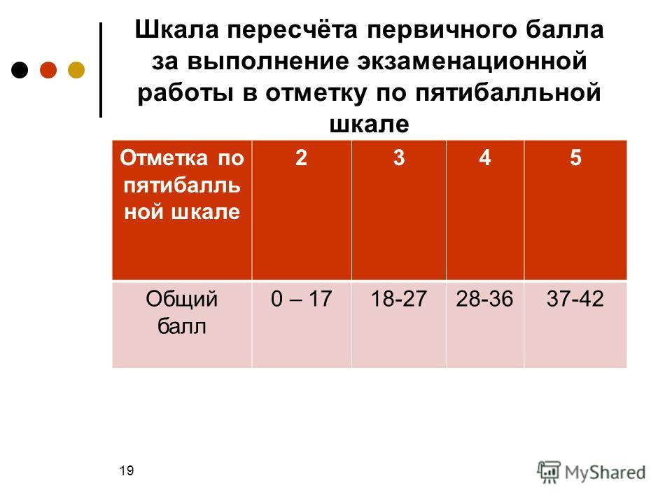 Шкала пересчёта первичного балла за выполнение экзаменационной работы в отметку по пятибалльной шкале Отметка по пятибалль ной шкале 2345 Общий балл 0 – 1718-2728-3637-42 19