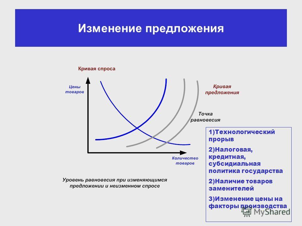 Изменение предложения 1)Технологический прорыв 2)Налоговая, кредитная, субсидиальная политика государства 2)Наличие товаров заменителей 3)Изменение цены на факторы производства