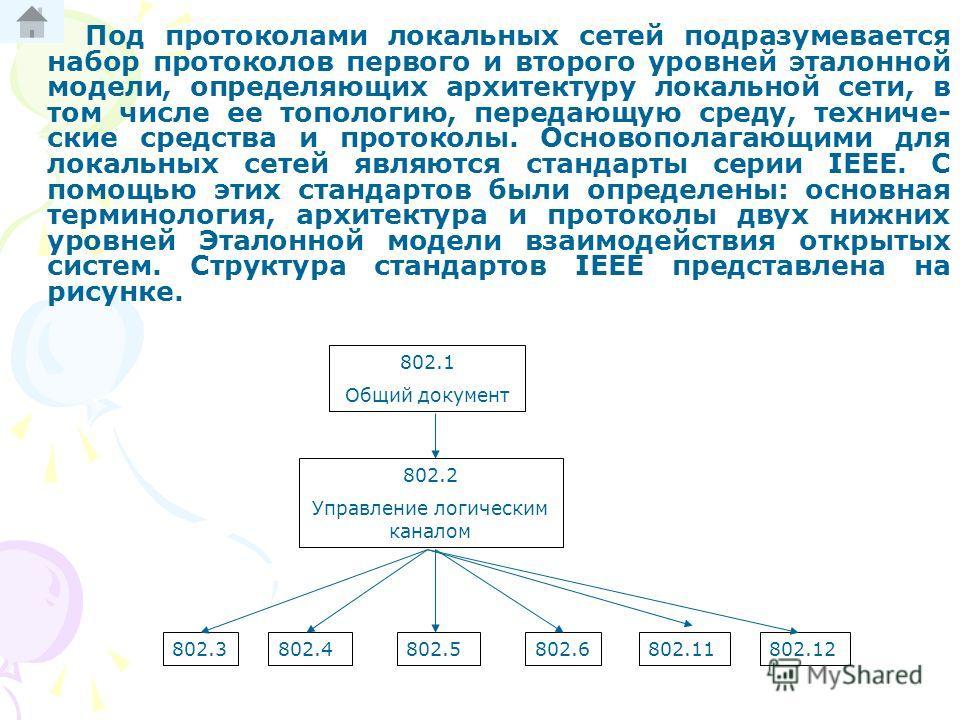 Схема модели OSI