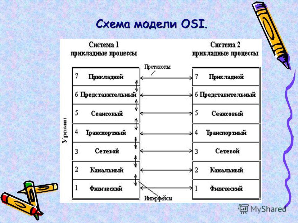 Схема модели OSI.