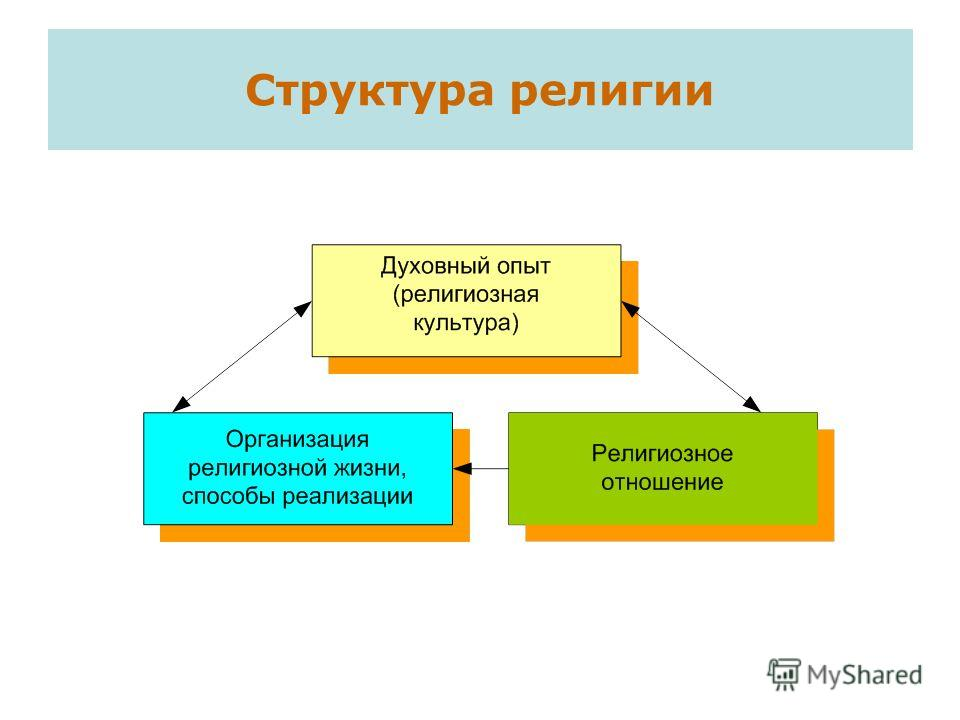 Структура религии