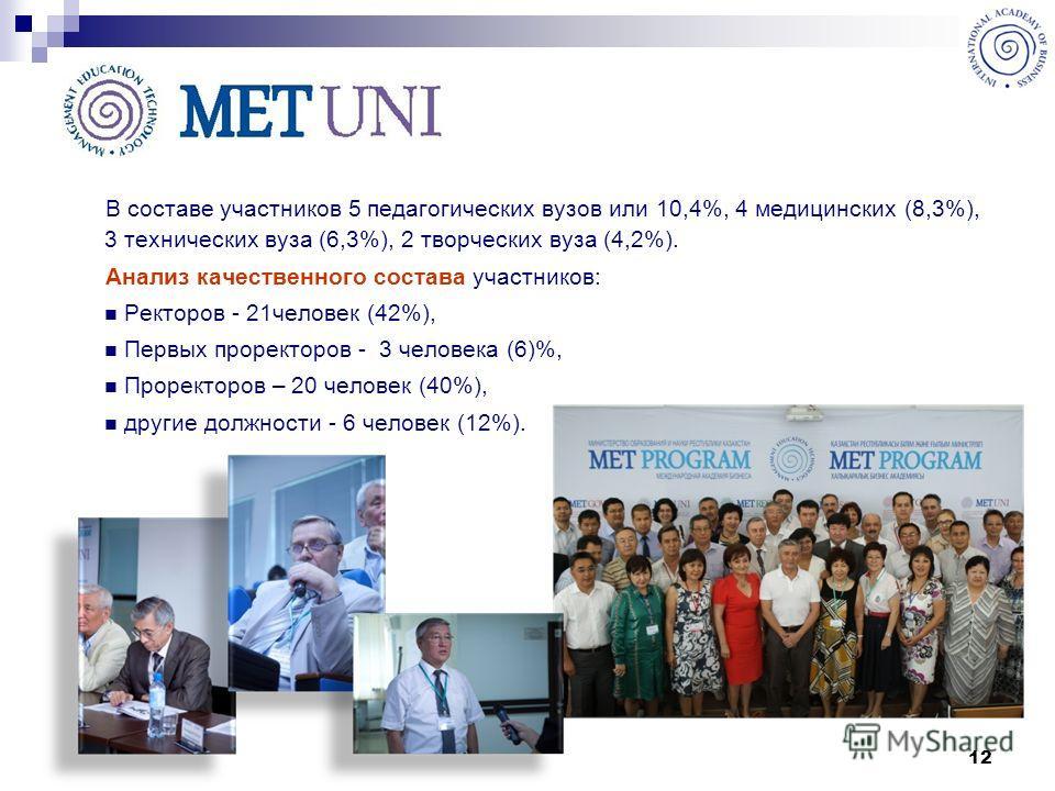 12 В составе участников 5 педагогических вузов или 10,4%, 4 медицинских (8,3%), 3 технических вуза (6,3%), 2 творческих вуза (4,2%). Анализ качественного состава участников: Ректоров - 21человек (42%), Первых проректоров - 3 человека (6)%, Проректоро