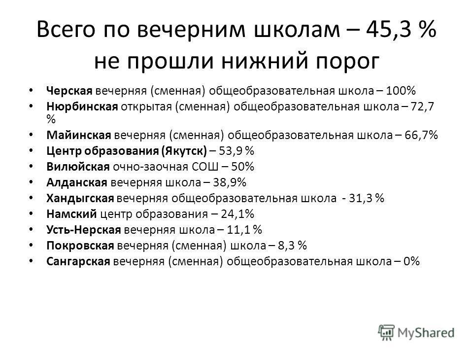 Всего по вечерним школам – 45,3 % не прошли нижний порог Черская вечерняя (сменная) общеобразовательная школа – 100% Нюрбинская открытая (сменная) общеобразовательная школа – 72,7 % Майинская вечерняя (сменная) общеобразовательная школа – 66,7% Центр