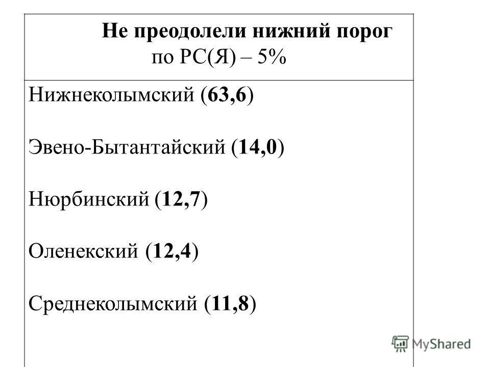 Не преодолели нижний порог по РС(Я) – 5% Нижнеколымский (63,6) Эвено-Бытантайский (14,0) Нюрбинский (12,7) Оленекский (12,4) Среднеколымский (11,8)