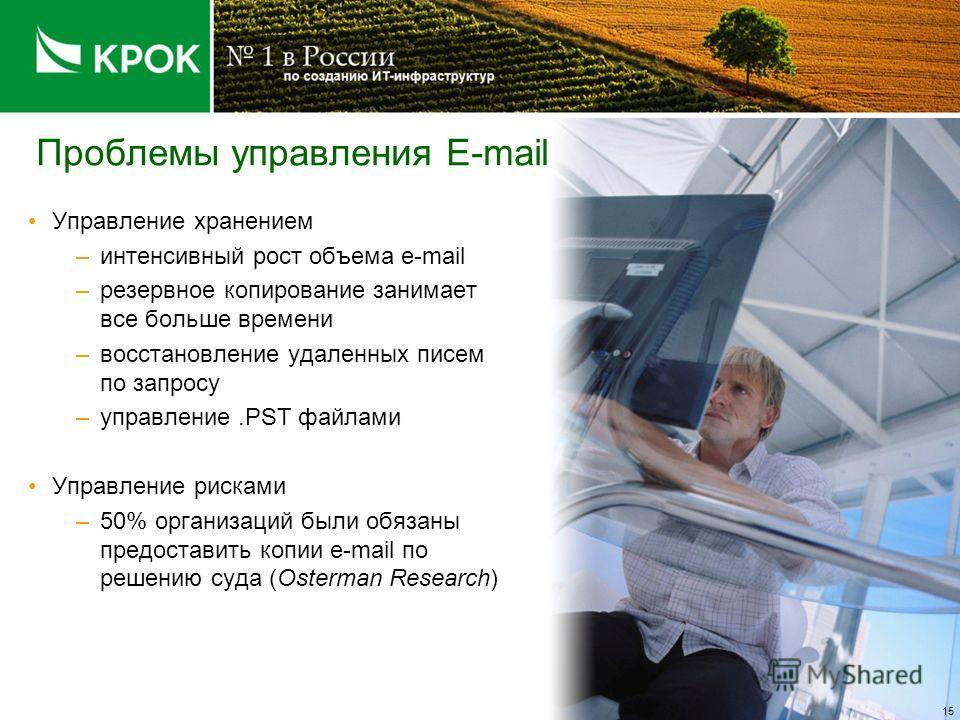 Проблемы управления E-mail Управление хранением –интенсивный рост объема e-mail –резервное копирование занимает все больше времени –восстановление удаленных писем по запросу –управление.PST файлами Управление рисками –50% организаций были обязаны пре
