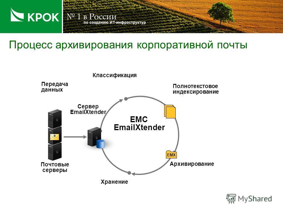 Процесс архивирования корпоративной почты Классификация Архивирование Полнотекстовое индексирование EMC EmailXtender Хранение Почтовые серверы Сервер EmailXtender Передача данных EMX