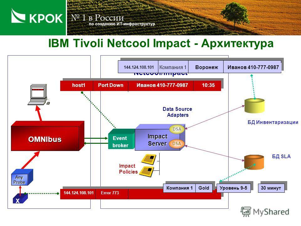 IBM Tivoli Netcool Impact - Функции Обработка: классификация, дедубликация, приоритезация, корреляция, в том числе на основании информации из внешних источников Обмен данными с внешними системами Обогащение Оценка влияния на сервис