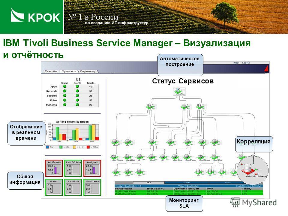 IBM Tivoli Business Service Manager - Функции Отображение состояния сервисов Мониторинг соглашений об уровне обслуживания (SLA) RCA – Root Cause Analysis – Корреляция на основе сервисной модели