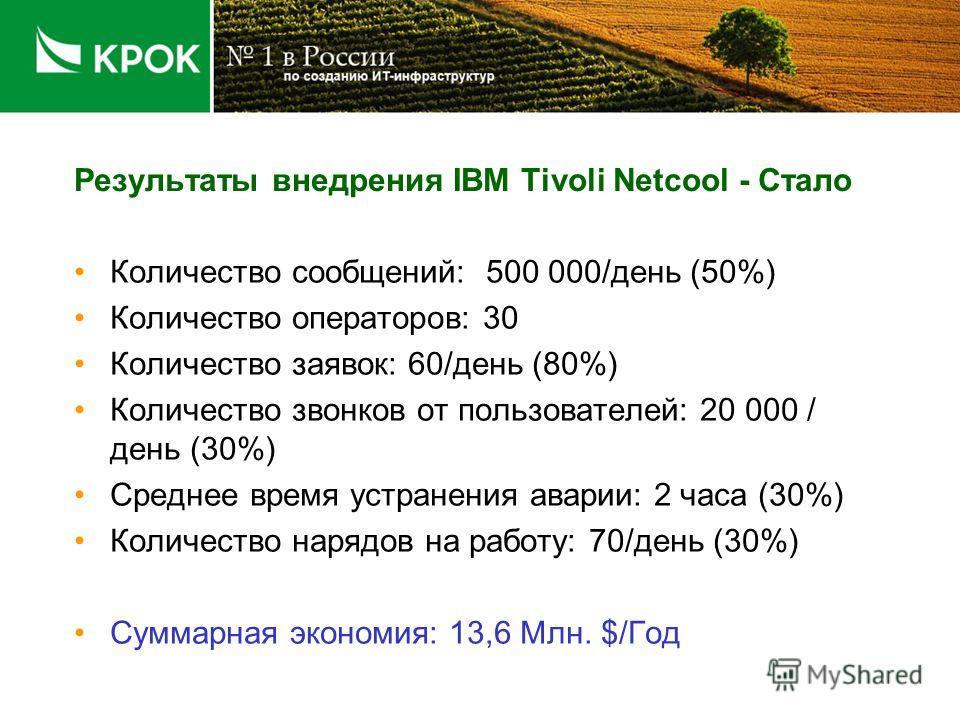 Результаты внедрения IBM Tivoli Netcool - Было Количество сообщений: 1 000 000/день Количество операторов: 30 Количество заявок: 300/день Количество звонков от пользователей: 30 000 / день Среднее время устранения аварии: 3 часа Количество нарядов на