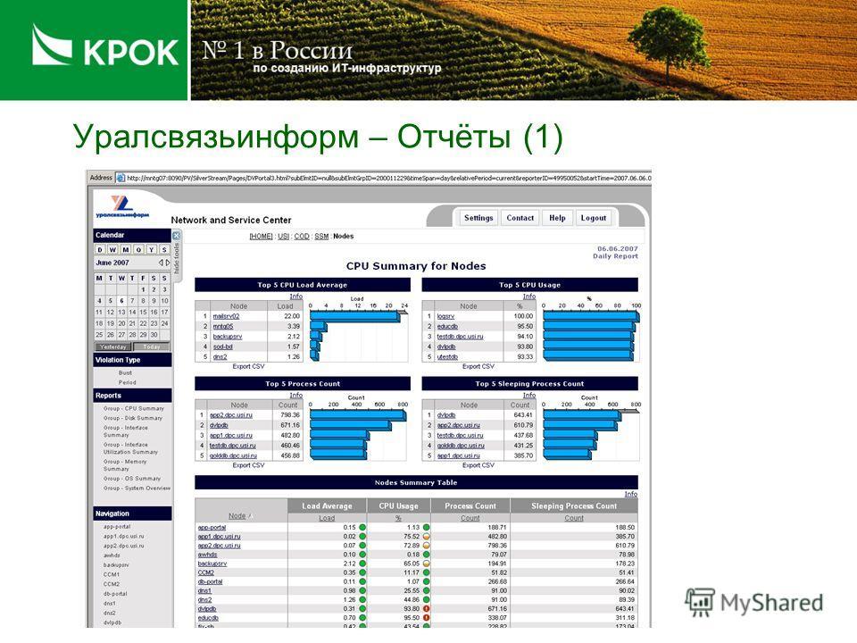 Уралсвязьинформ - Карты сети (3)