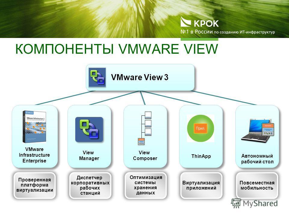 Виртуализация приложений ThinApp Оптимизация системы хранения данных View Composer Диспетчер корпоративных рабочих станций View Manager Повсеместная мобильность Автономный рабочий стол Проверенная платформа виртуализации VMware Infrastructure Enterpr