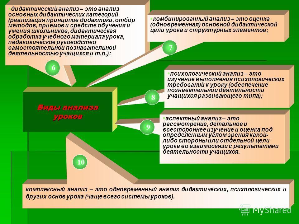 Виды анализа уроков дидактический анализ – это анализ основных дидактических категорий (реализация принципов дидактики, отбор методов, приемов и средств обучения и умения школьников, дидактическая обработка учебного материала урока, педагогическое ру