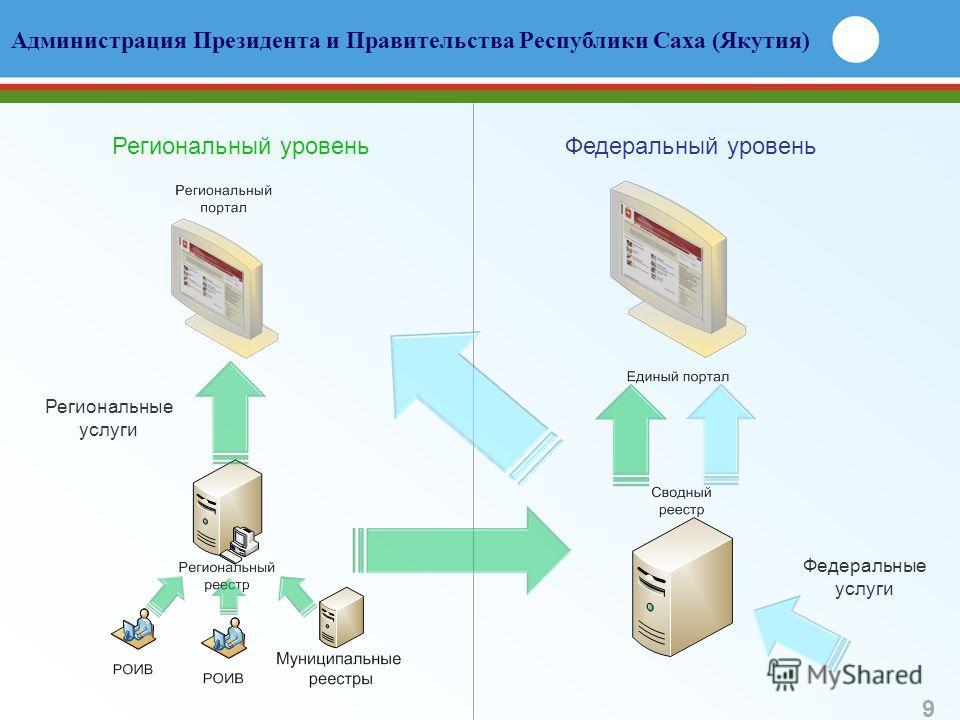 Региональные услуги Региональный уровеньФедеральный уровень Администрация Президента и Правительства Республики Саха (Якутия) Федеральные услуги 9