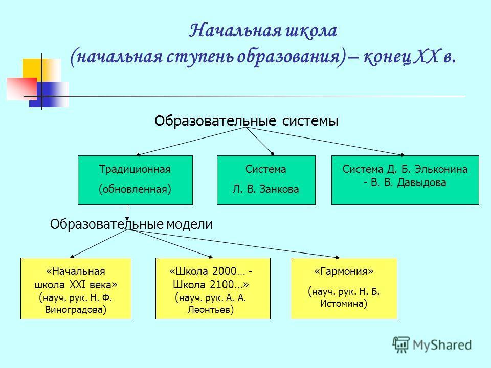 Общеобразовательные программы для начальной ступени
