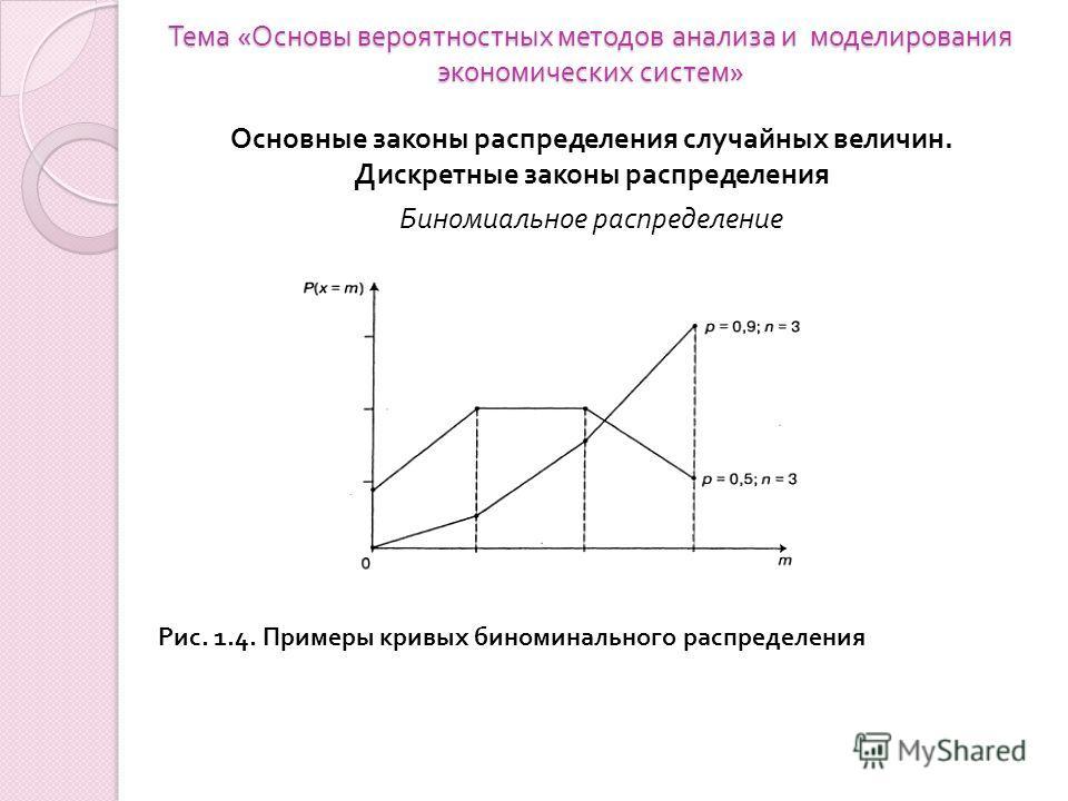 Тема « Основы вероятностных методов анализа и моделирования экономических систем » Основные законы распределения случайных величин. Дискретные законы распределения Биномиальное распределение Рис. 1.4. Примеры кривых биноминального распределения
