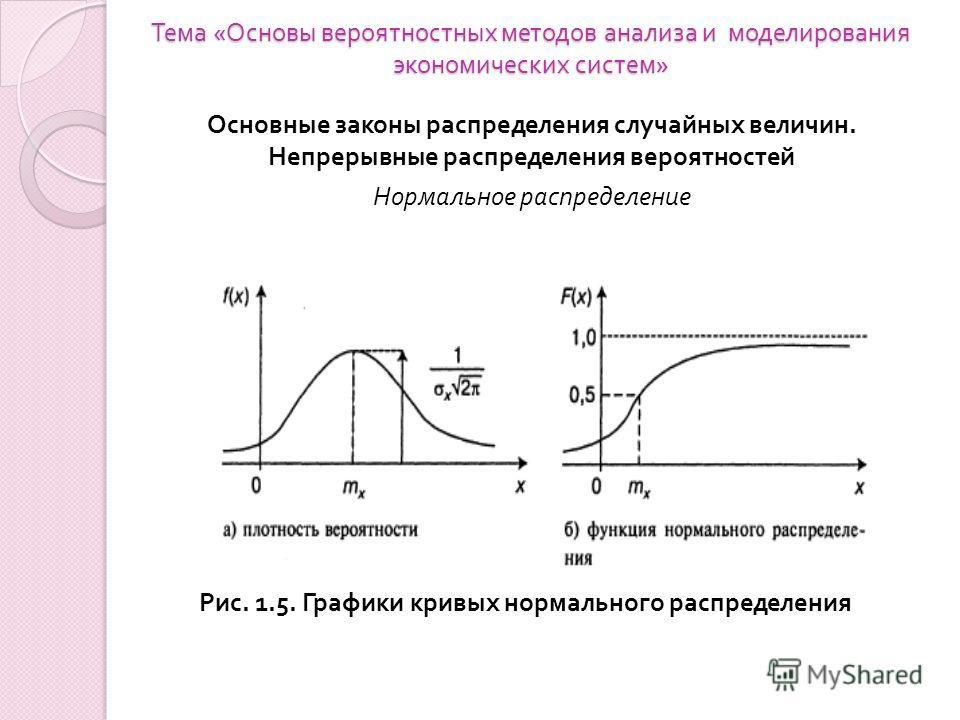 Тема « Основы вероятностных методов анализа и моделирования экономических систем » Основные законы распределения случайных величин. Непрерывные распределения вероятностей Нормальное распределение Рис. 1.5. Графики кривых нормального распределения