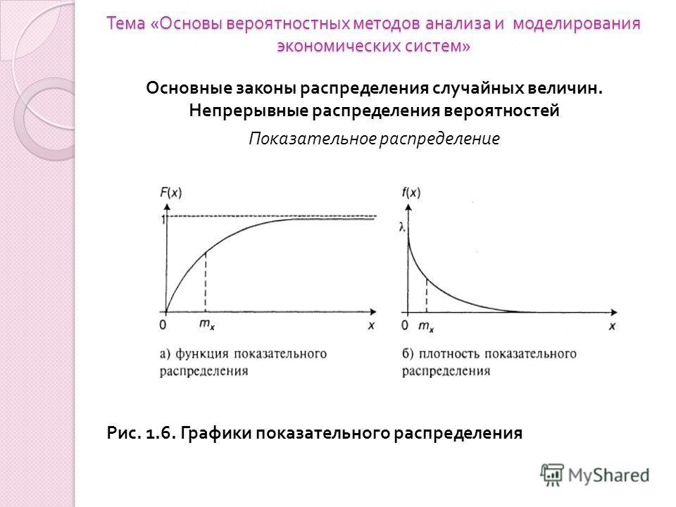 Тема « Основы вероятностных методов анализа и моделирования экономических систем » Основные законы распределения случайных величин. Непрерывные распределения вероятностей Показательное распределение Рис. 1.6. Графики показательного распределения