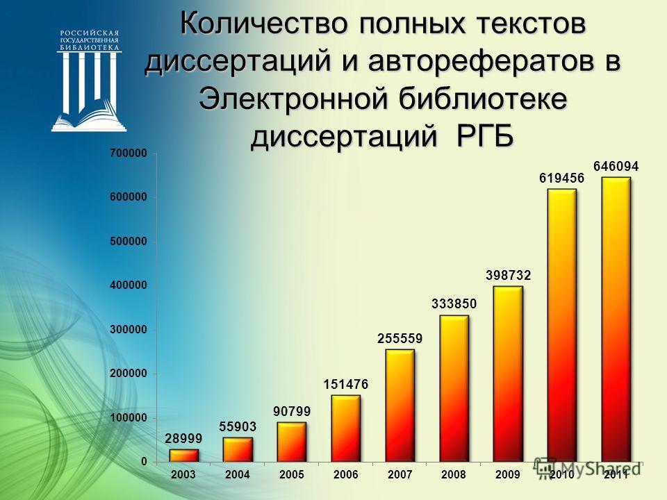 Количество полных текстов диссертаций и авторефератов в Электронной библиотеке диссертаций РГБ