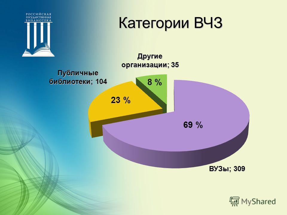 Категории ВЧЗ ВУЗы; 309 Публичные библиотеки; 104 Другие организации; 35 69 % 23 % 8 %