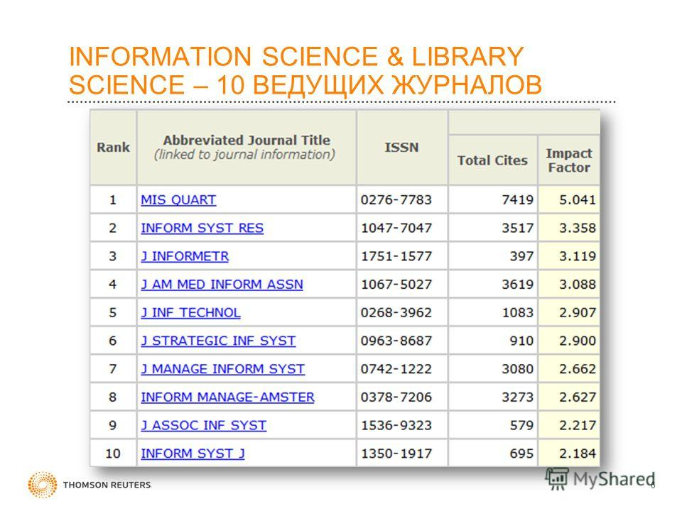 INFORMATION SCIENCE & LIBRARY SCIENCE – 10 ВЕДУЩИХ ЖУРНАЛОВ 6