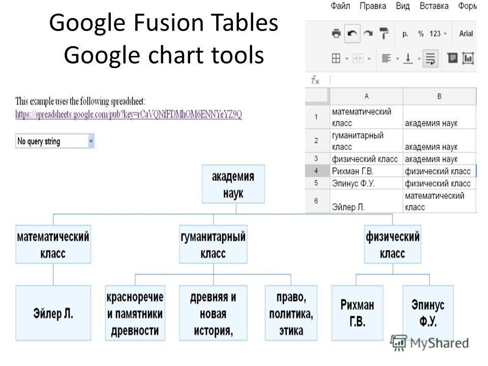 Google Fusion Tables Google chart tools