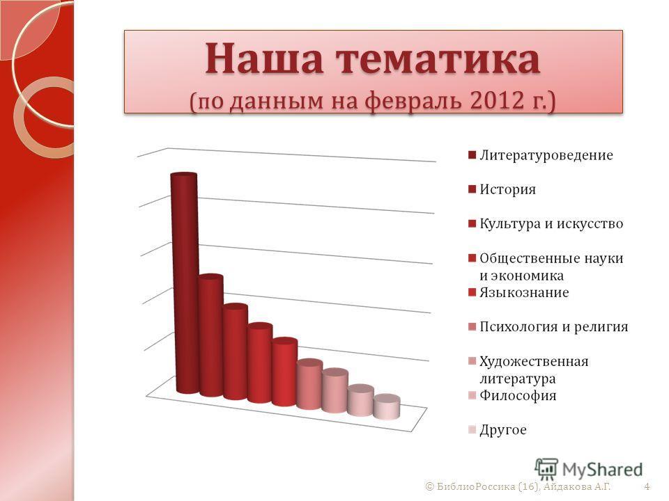 Наша тематика ( п о данным на февраль 2012 г.) 4© БиблиоРоссика (16), Айдакова А. Г.