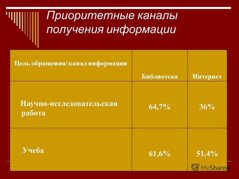 Приоритетные каналы получения информации Цель обращения/ канал информации БиблиотекаИнтернет Научно-исследовательская работа 64,7%36% Учеба 61,6%51,4%