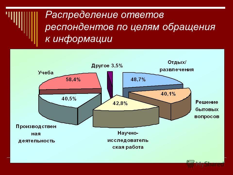 Распределение ответов респондентов по целям обращения к информации