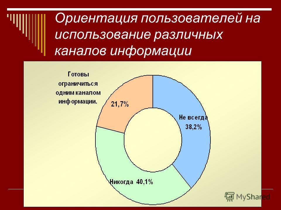 Ориентация пользователей на использование различных каналов информации