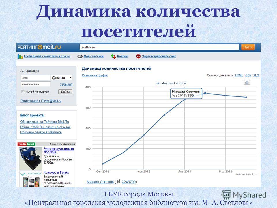 Динамика количества посетителей ГБУК города Москвы «Центральная городская молодежная библиотека им. М. А. Светлова»