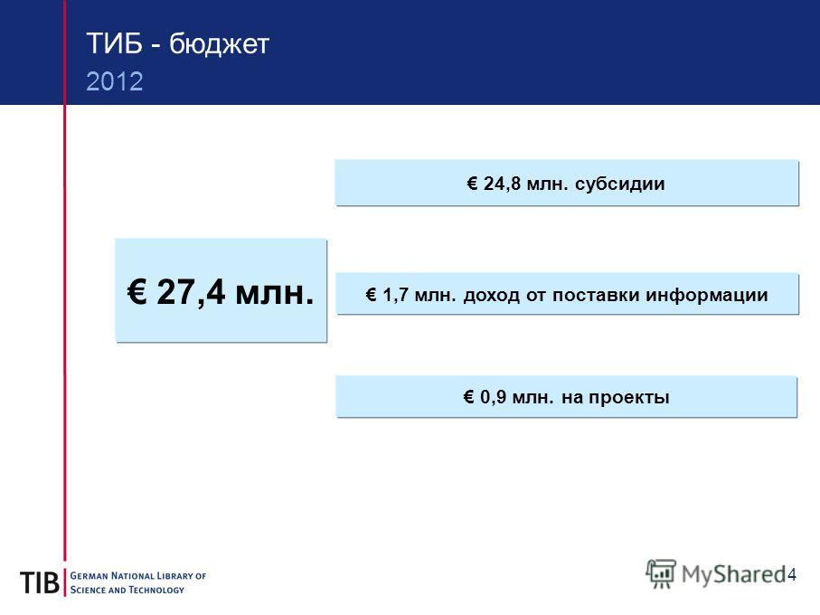 4 ТИБ - бюджет 2012 27,4 млн. 24,8 млн. субсидии 1,7 млн. доход от поставки информации 0,9 млн. на проекты