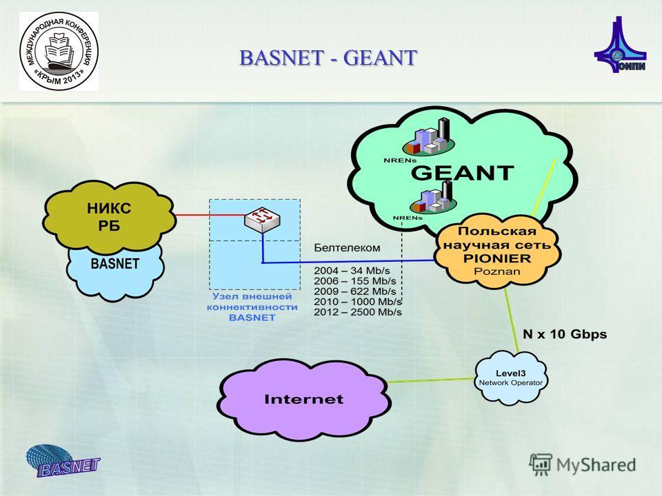 BASNET - GEANT
