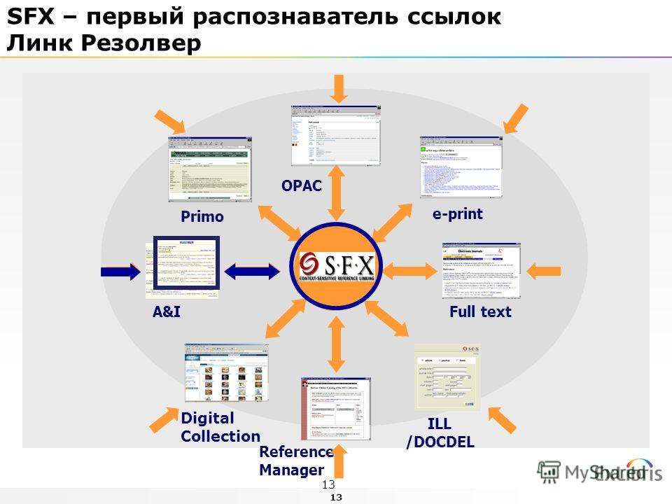 13 A&I e-print Full text Primo ILL /DOCDEL Reference Manager OPAC Digital Collection SFX – первый распознаватель ссылок Линк Резолвер