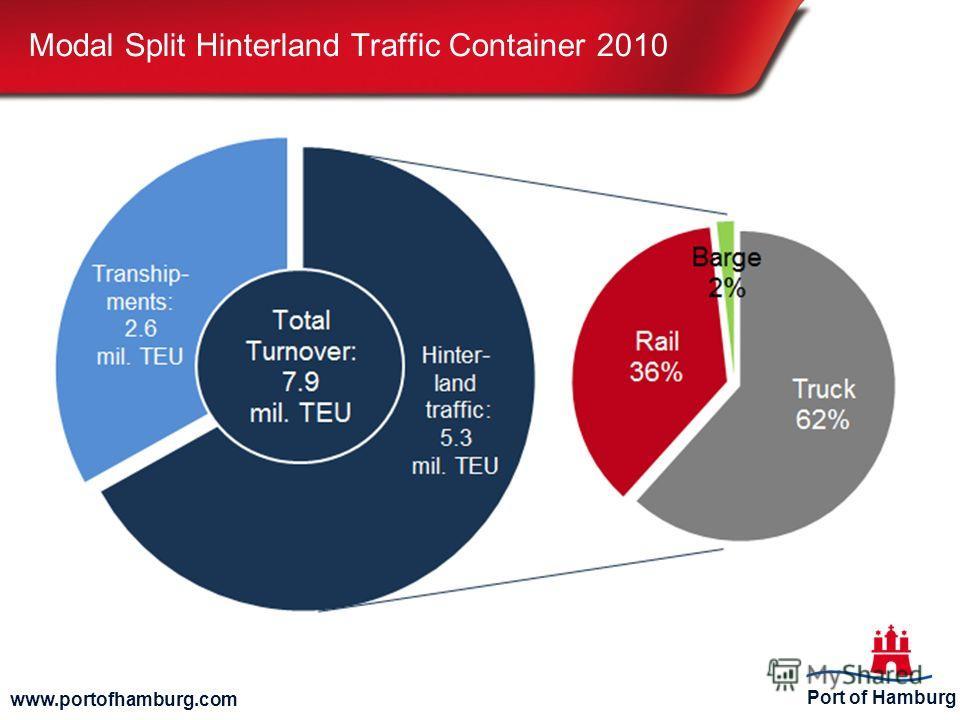 Port of Hamburg www.portofhamburg.com Modal Split Hinterland Traffic Container 2010 © Port of Hamburg Marketing